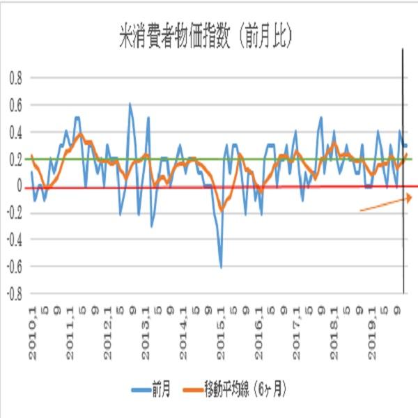 米12月消費者物価指数予想(20/1/14)