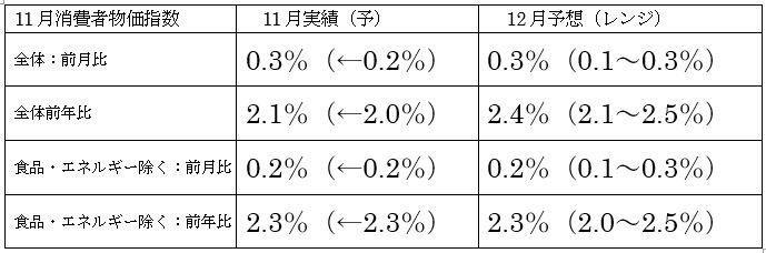 米12月消費者物価指数予想