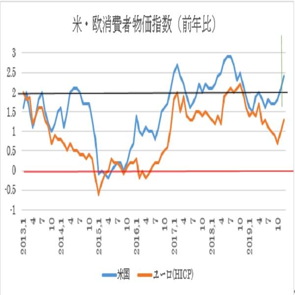 米12月消費者物価指数予想 3枚目の画像