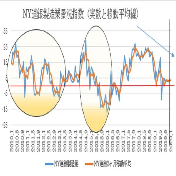 米1月NY連銀製造業景況指数予想(20/1/15)