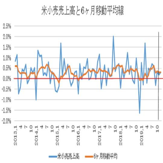 米12月小売売上高予想(20/1/16)
