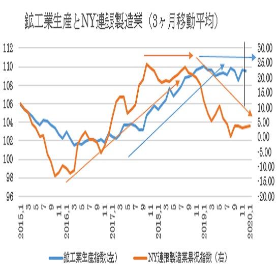 米12月鉱工業生産指数の予想(20/1/17)