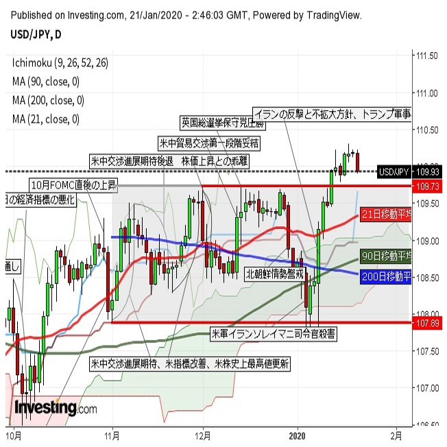 ドル円 株価軟調で高値圏から反落(1/21午前)