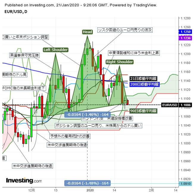 ユーロドル 1.10台後半で小動き チャート形状は先週末来ユーロ売りに変化(1/21夕)