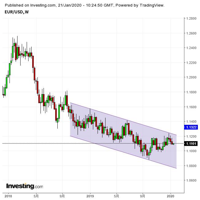 ユーロドル 1.10台後半で小動き チャート形状は先週末来ユーロ売りに変化 2枚目の画像