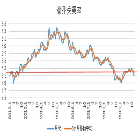 オーストラリア 12月失業率結果(20/1/23)