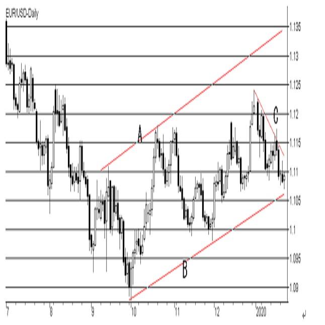 欧州中央銀行(ECB)政策金利の予想(20/1/23)
