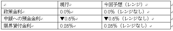 欧州中央銀行政策金利予想(1月23日11時00分現在)
