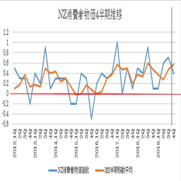 NZ第4・四半期消費者物価指数(20/1/23)