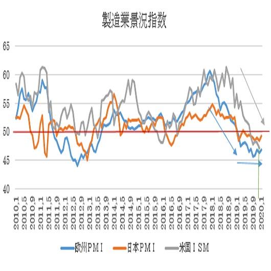 ユーロ圏・米国の1月PMI景況指数速報値の予想(2020/1/24)