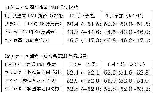 ユーロ圏・米国の1月PMI景況指数速報値の予想