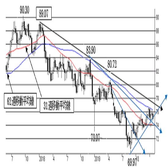 """豪ドル/円、短期トレンドは""""豪ドル強気""""を維持。強い上値抵抗にも注意。"""
