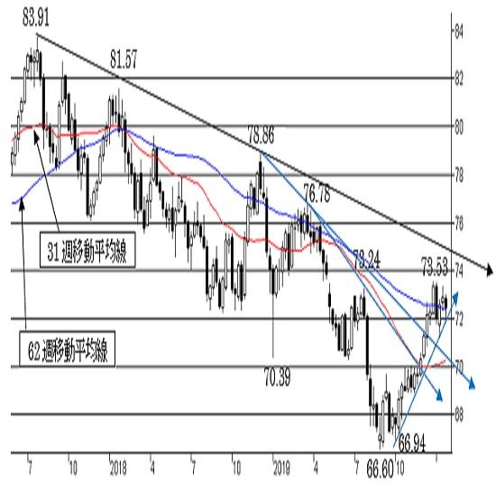 """NZ/円、短期は""""NZ強気""""。中期は""""弱気""""変わらず。"""