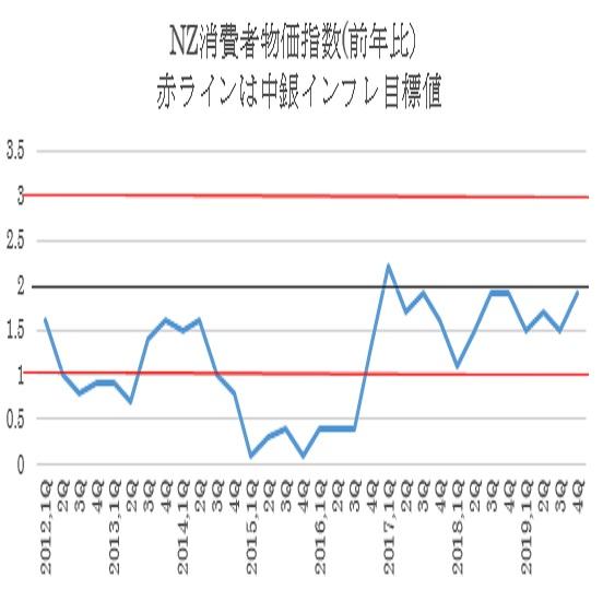 ニュージーランド2019年第4・四半期消費者物価指数結果(1/24)