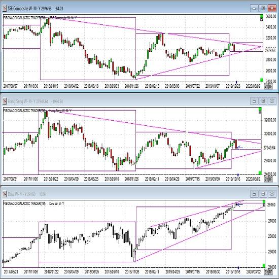 株価指数(上海、香港、NYダウ) (20/1/24)