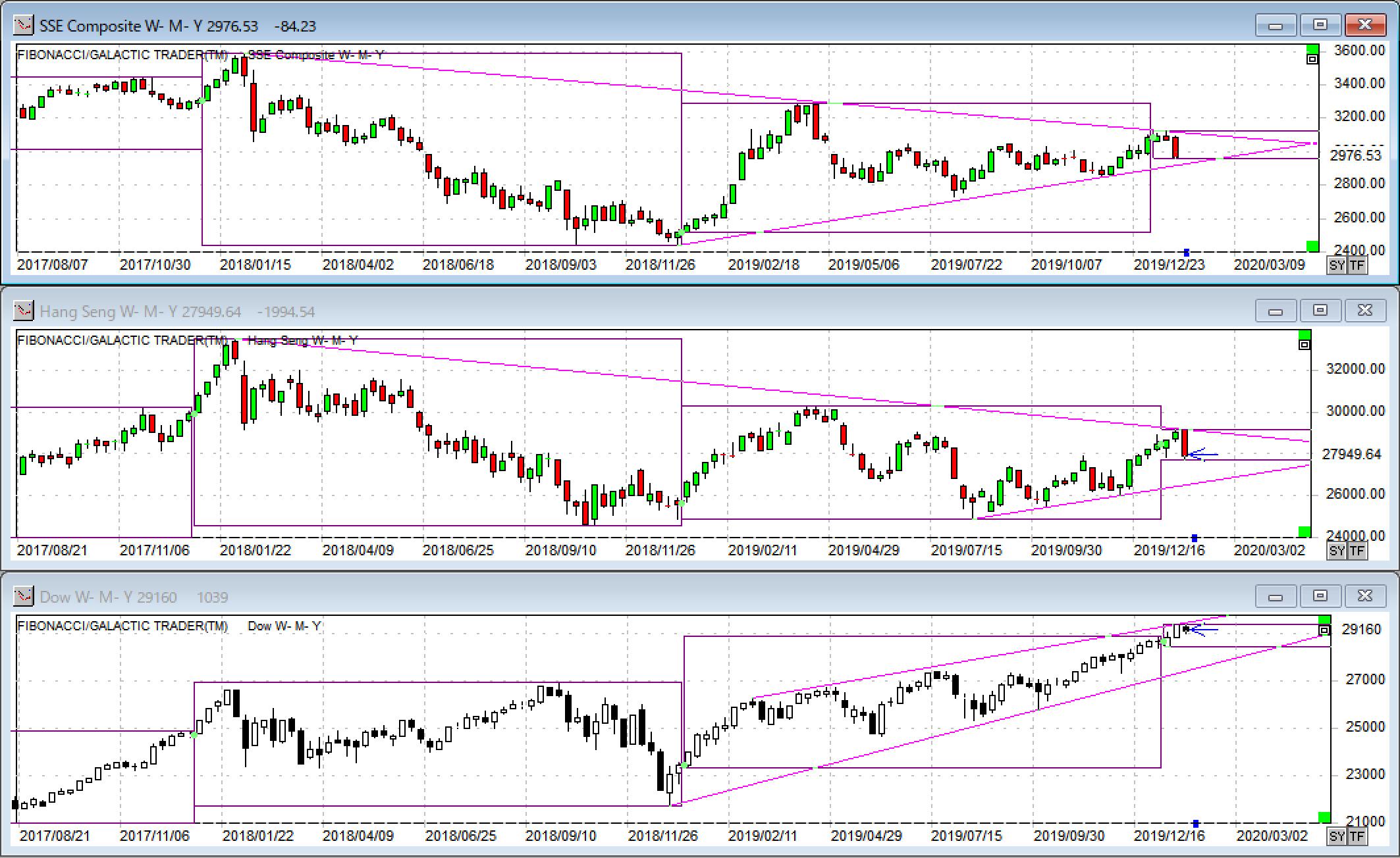 株価指数(上海、香港、NYダウ)