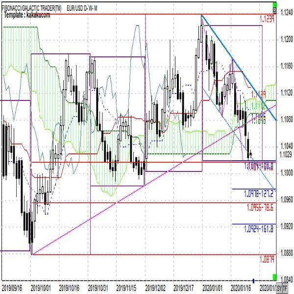 ユーロ週報 ユーロは対円、対ドルとも上値の重たい流れ(週報1月第4週)