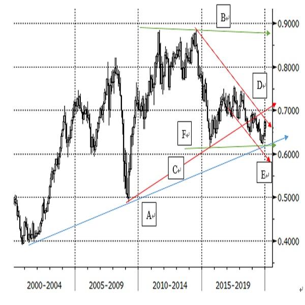 2020年のNZドル対米ドルの見通し