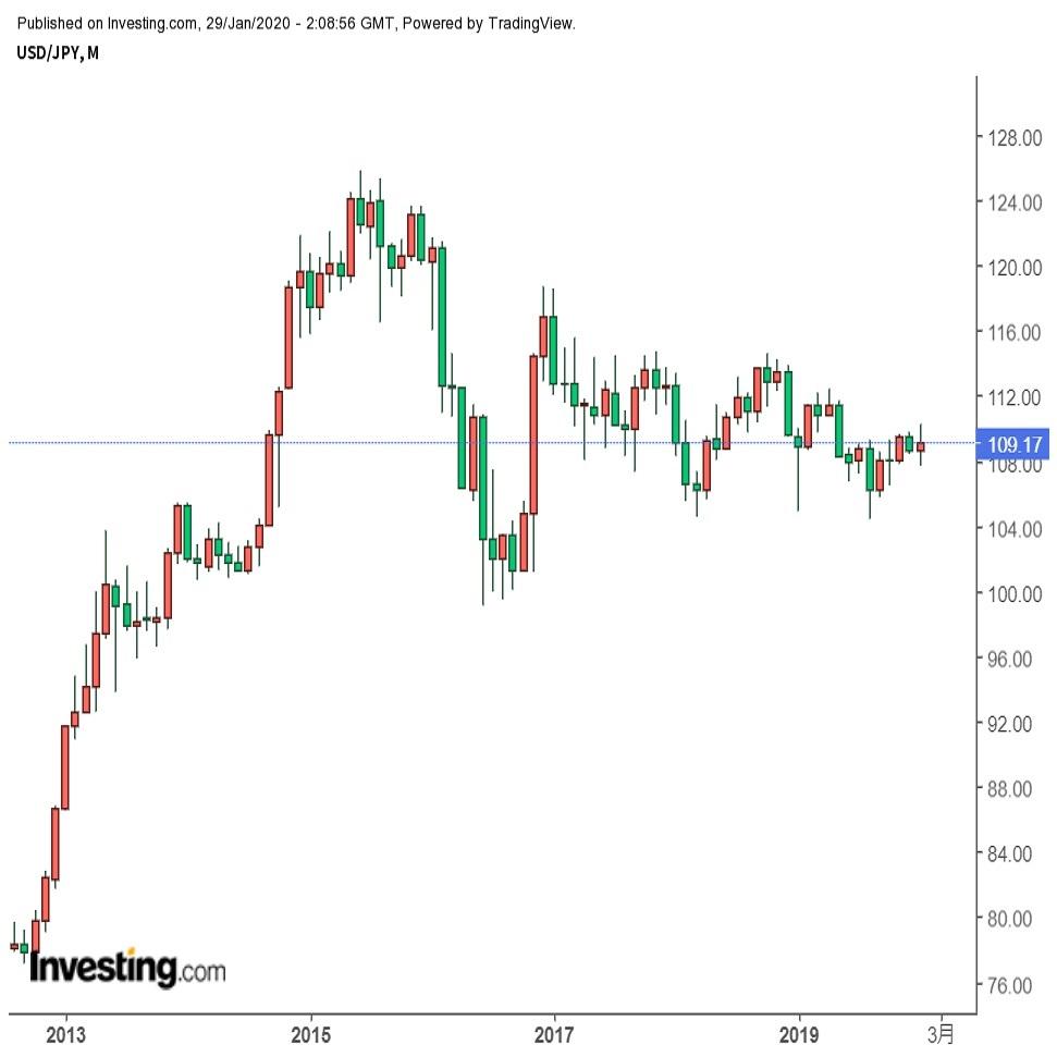 ドル円年間相場予想 「ドルのやや強気」を予想、104-117円を見込む