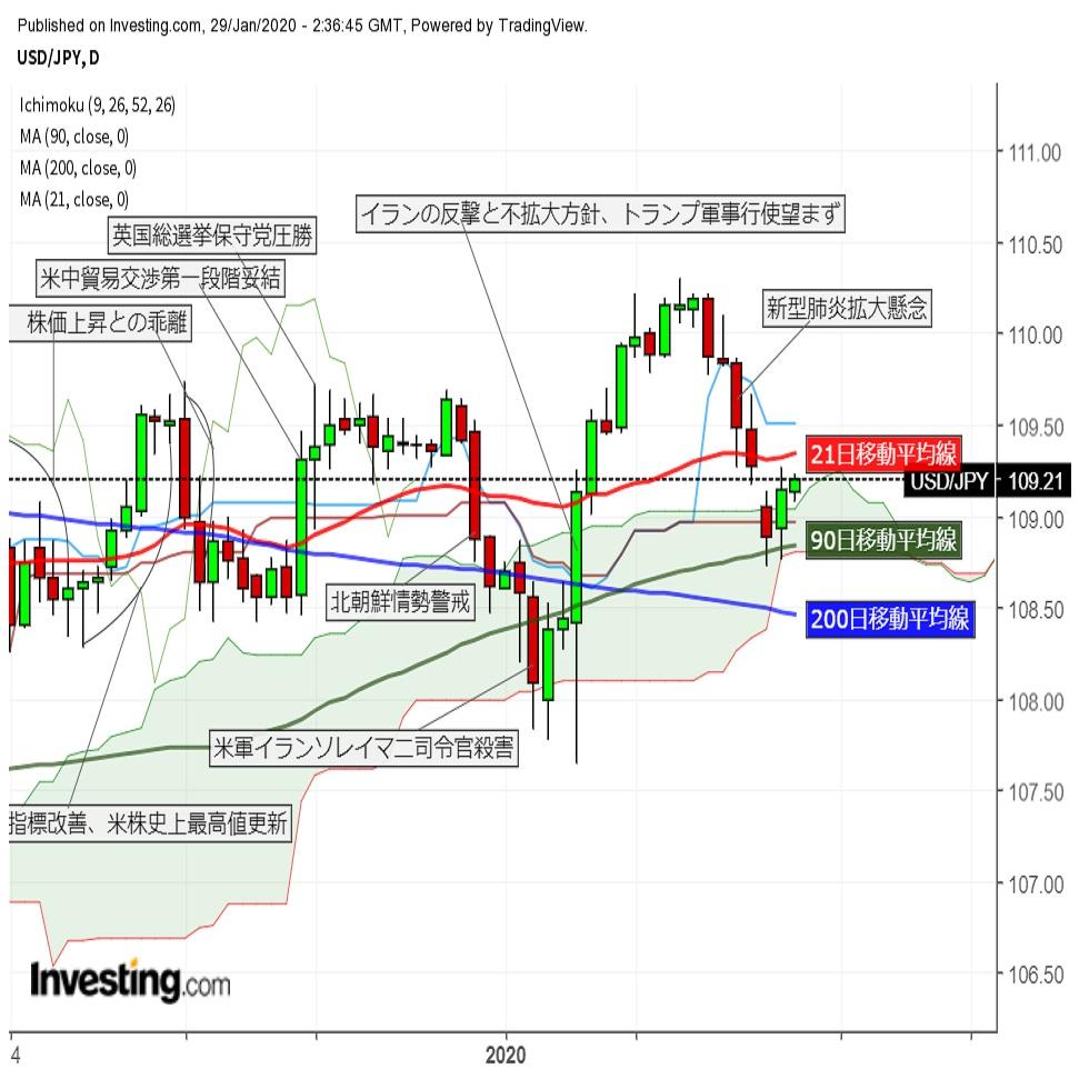 ドル円米長期金利に沿って小幅反発 リスク回避の動きは一服(1/29午前)