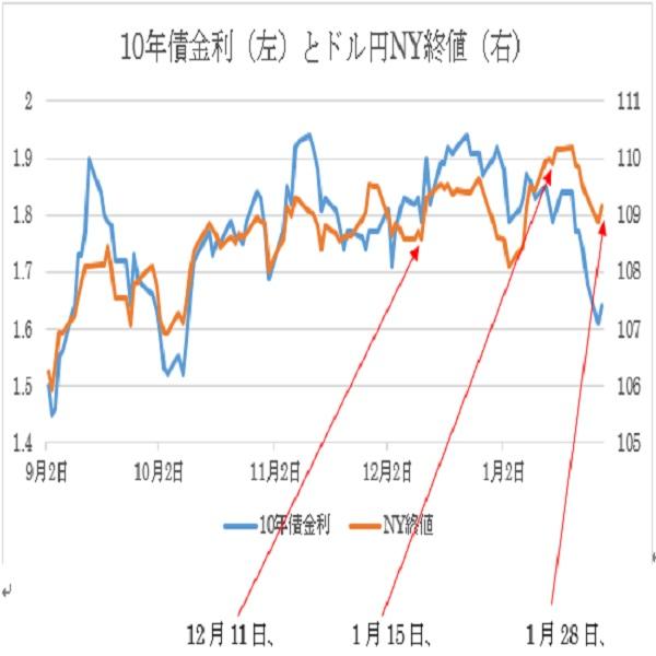 米連邦公開市場委員会(FOMC)政策金利予想(20/1/29)