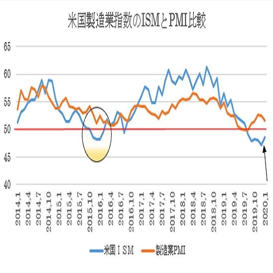 米1月ISM製造業景況指数の予想(20/2/3)
