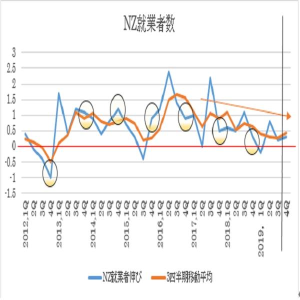 ニュージーランド2019年第4四半期失業率予想(20/2/4)