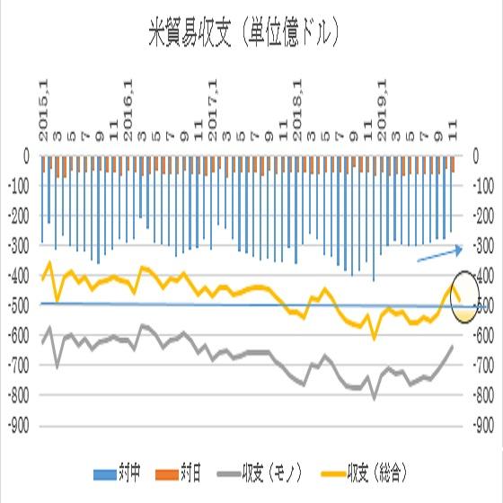 アメリカ12月貿易収支の予想(20/2/5)