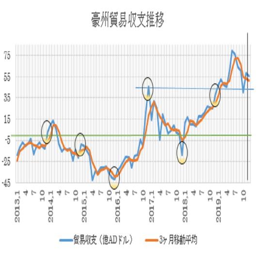 オーストラリアの12月貿易収支の予想(20/2/5)