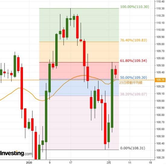 米株などにらみつつ、ドルは底堅い値動きか(2/5夕)