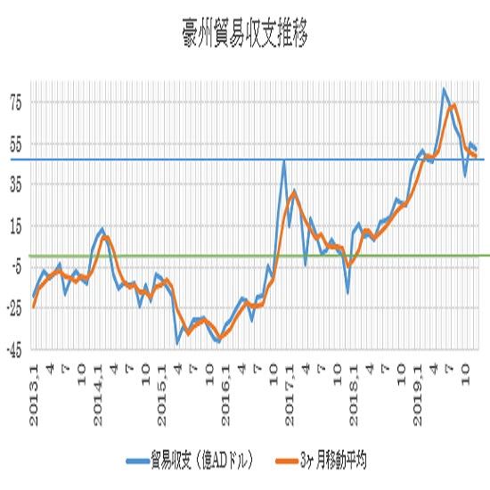 オーストラリアの12月貿易収支結果(20/2/6)