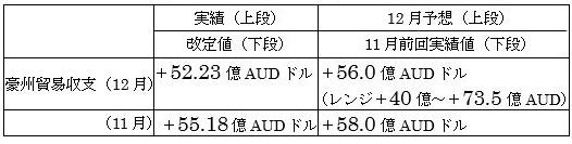 オーストラリアの12月貿易収支結果