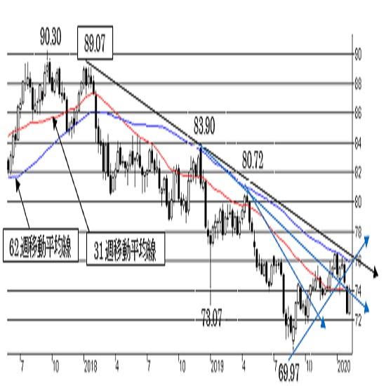 """豪ドル/円、反転、上昇へ。大幅続伸には繋がらない可能性。中期は""""弱気""""。"""