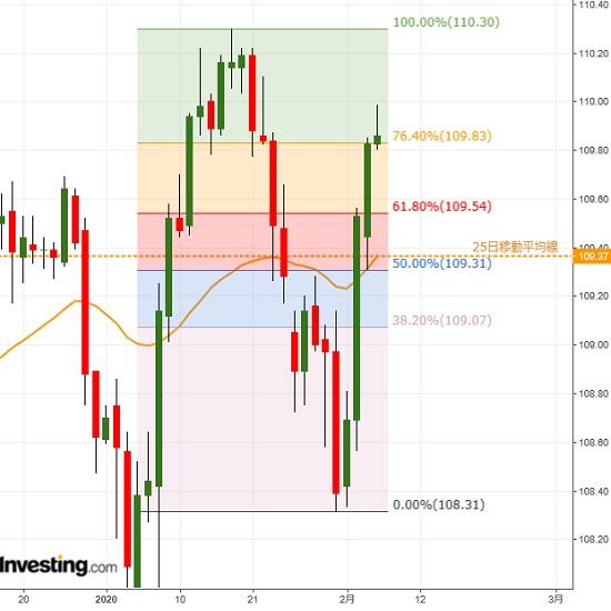 市場は楽観過ぎるが、リスクはドル高方向に(2/6夕)