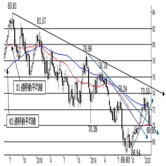 "NZ/円、小幅反発。短・中期トレンドともに""NZ弱気""は変わらず。"