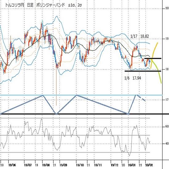 トルコリラ円見通し 2月7日夜に急落するも2月3日安値割れは回避(20/2/10)