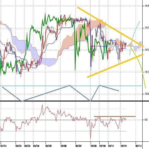 トルコリラ円見通し 2月3日安値割れを回避したが2月6日高値を超えられず(20/2/12)