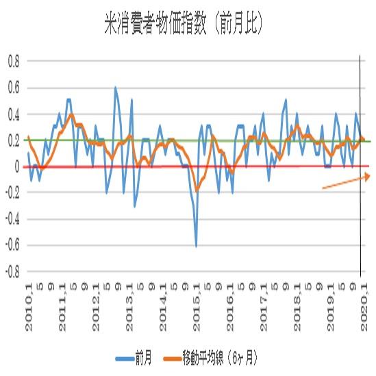 米1月消費者物価指数の予想(20/2/13)