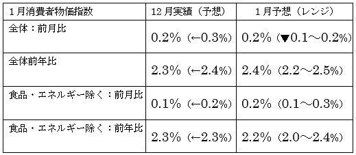 米1月消費者物価指数の予想