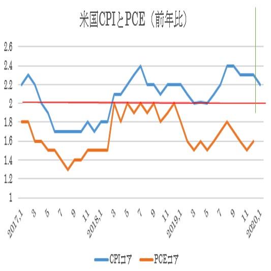 米1月消費者物価指数の予想 3枚目の画像