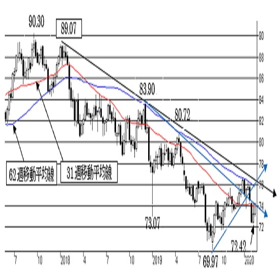 """豪ドル/円、74円台の上値抵抗を抜け切れない可能性。中期は""""弱気""""。"""