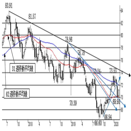 """NZ/円、反発余地を探る動き。 """"NZ弱気""""の流れは変わらず。"""