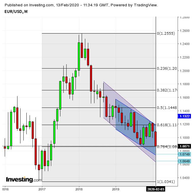ユーロ 対ドルで一時昨晩の直近安値に並ぶ