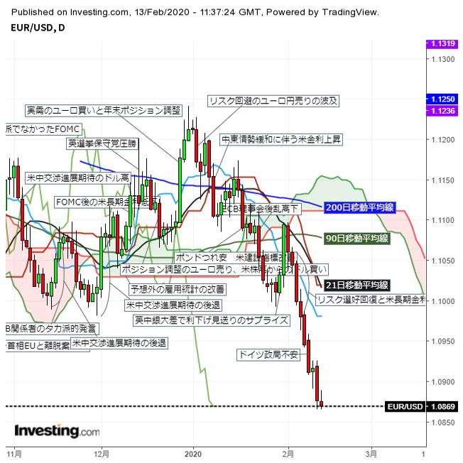 ユーロ 対ドルで一時昨晩の直近安値に並ぶ 2枚目の画像