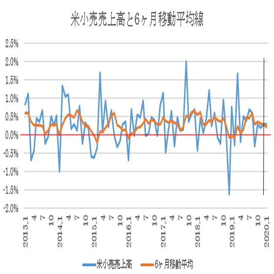 米1月小売売上高の予想(20/2/14)