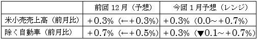 米1月小売売上高の予想