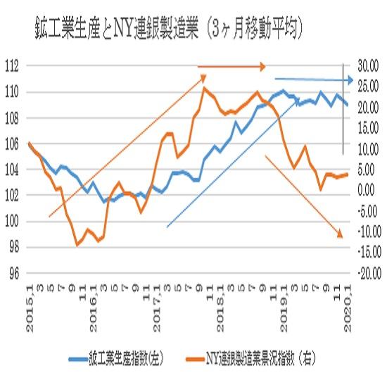 1月鉱工業生産指数と設備稼働率の予想(20/2/14)