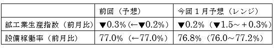 1月鉱工業生産指数と設備稼働率の予想