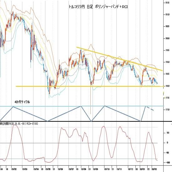 トルコリラ円見通し 2月3日及び2月7日の安値を割り込んで1月6日安値へ徐々に迫る(20/2/17)