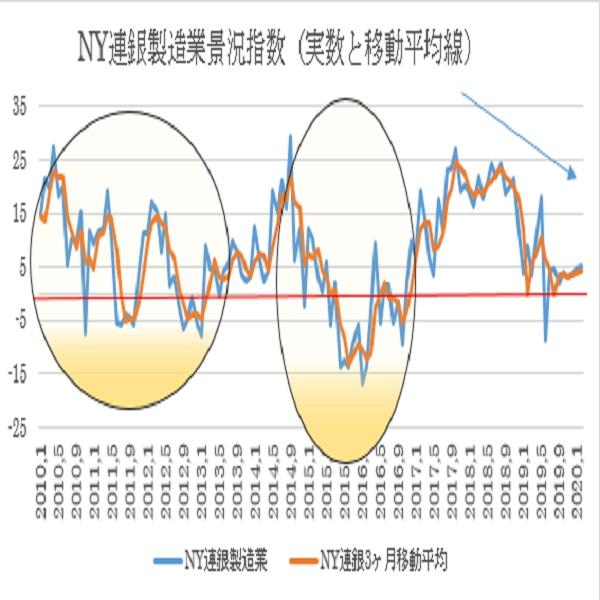 米2月NY連銀製造業景況指数予想(20/2/18)